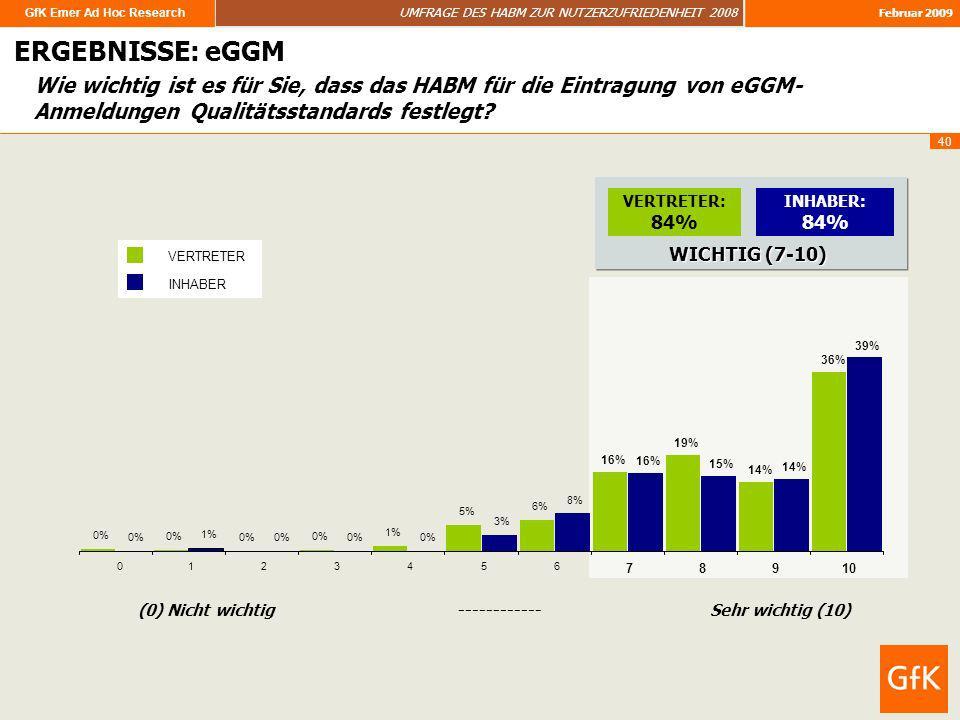 GfK Emer Ad Hoc Research UMFRAGE DES HABM ZUR NUTZERZUFRIEDENHEIT 2008 Februar 2009 40 Wie wichtig ist es für Sie, dass das HABM für die Eintragung vo