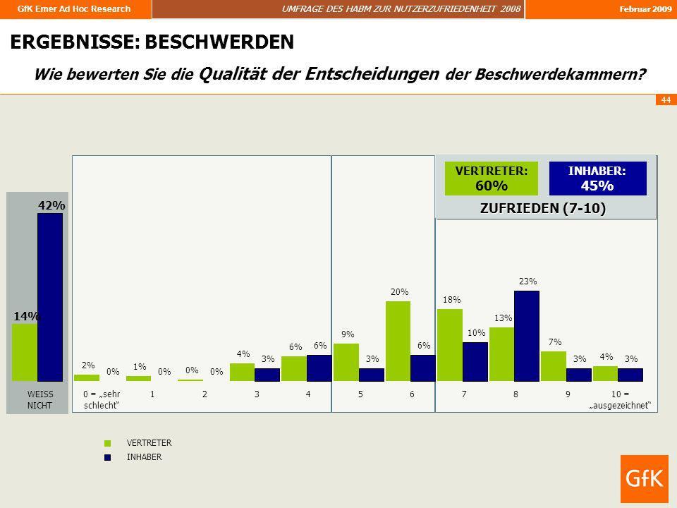 GfK Emer Ad Hoc Research UMFRAGE DES HABM ZUR NUTZERZUFRIEDENHEIT 2008 Februar 2009 44 ERGEBNISSE: BESCHWERDEN Wie bewerten Sie die Qualität der Entsc