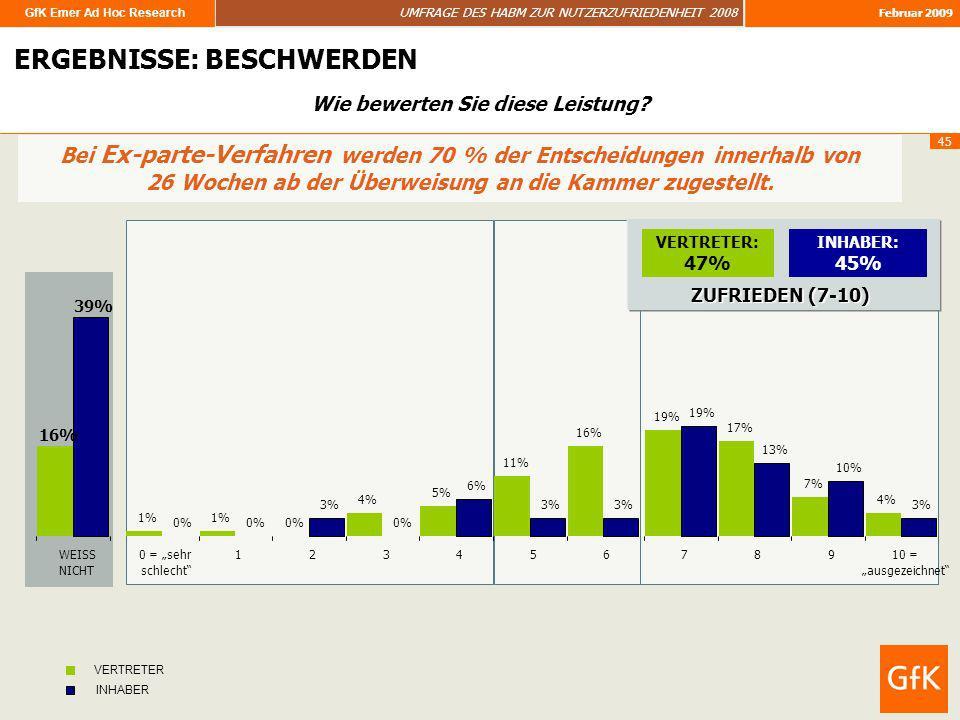 GfK Emer Ad Hoc Research UMFRAGE DES HABM ZUR NUTZERZUFRIEDENHEIT 2008 Februar 2009 45 ERGEBNISSE: BESCHWERDEN Bei Ex-parte-Verfahren werden 70 % der
