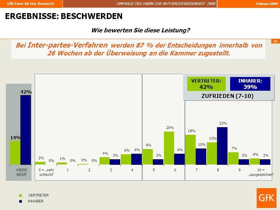 GfK Emer Ad Hoc Research UMFRAGE DES HABM ZUR NUTZERZUFRIEDENHEIT 2008 Februar 2009 46 ERGEBNISSE: BESCHWERDEN Bei Inter-partes-Verfahren werden 87 %