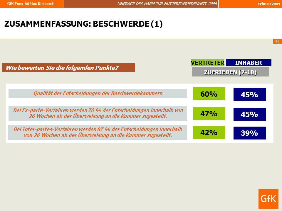 GfK Emer Ad Hoc Research UMFRAGE DES HABM ZUR NUTZERZUFRIEDENHEIT 2008 Februar 2009 47 ZUSAMMENFASSUNG ZUSAMMENFASSUNG: BESCHWERDE (1) Bei Ex-parte-Ve