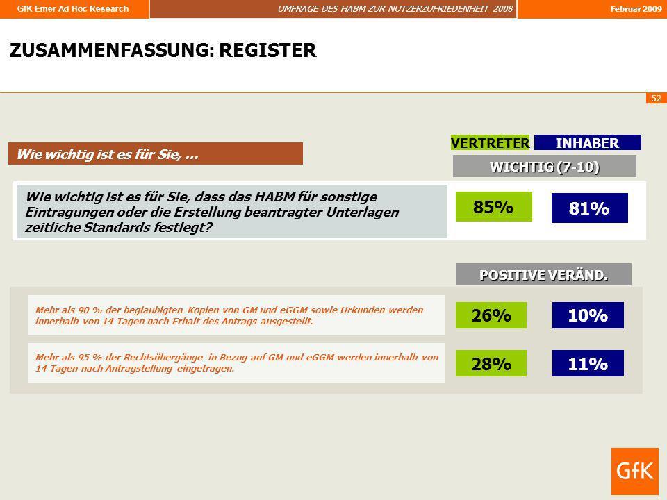 GfK Emer Ad Hoc Research UMFRAGE DES HABM ZUR NUTZERZUFRIEDENHEIT 2008 Februar 2009 52 ZUSAMMENFASSUNG ZUSAMMENFASSUNG: REGISTER Wie wichtig ist es fü