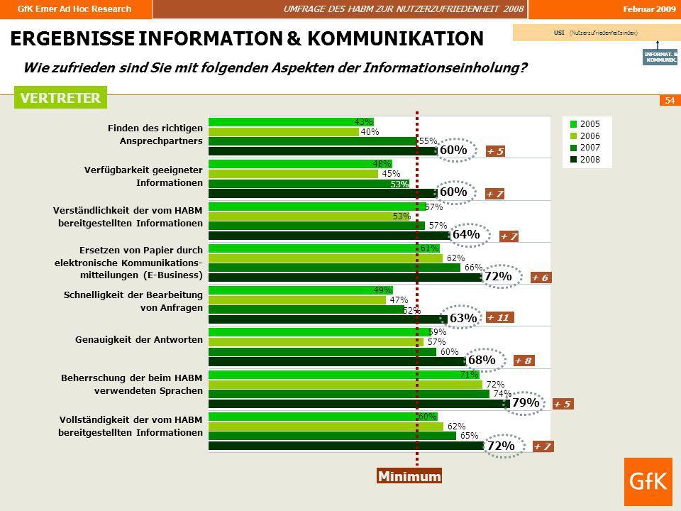 GfK Emer Ad Hoc Research UMFRAGE DES HABM ZUR NUTZERZUFRIEDENHEIT 2008 Februar 2009 54 ERGEBNISSE ERGEBNISSE INFORMATION & KOMMUNIKATION Wie zufrieden