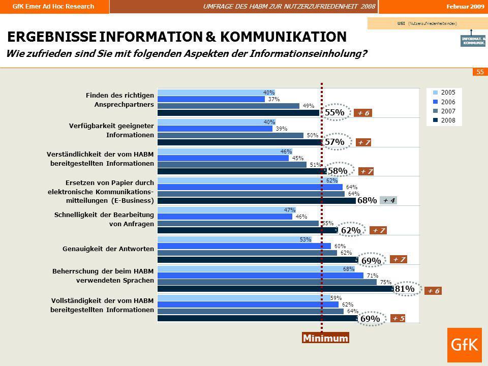 GfK Emer Ad Hoc Research UMFRAGE DES HABM ZUR NUTZERZUFRIEDENHEIT 2008 Februar 2009 55 Wie zufrieden sind Sie mit folgenden Aspekten der Informationse