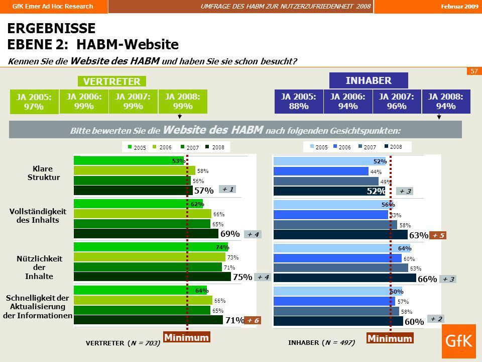 GfK Emer Ad Hoc Research UMFRAGE DES HABM ZUR NUTZERZUFRIEDENHEIT 2008 Februar 2009 57 Kennen Sie die Website des HABM und haben Sie sie schon besucht