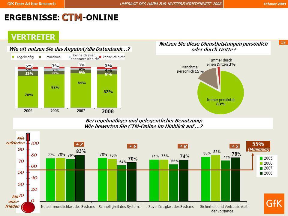GfK Emer Ad Hoc Research UMFRAGE DES HABM ZUR NUTZERZUFRIEDENHEIT 2008 Februar 2009 58 ERGEBNISSE: CTM -ONLINE VERTRETER 82% 12% 8% 9% 5% 7% 4% 5% 3%