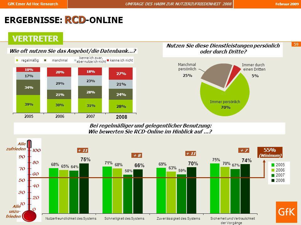 GfK Emer Ad Hoc Research UMFRAGE DES HABM ZUR NUTZERZUFRIEDENHEIT 2008 Februar 2009 59 68% 71% 69% 75% 65% 68% 63% 70% 64% 58% 59% 67% 75% 66% 70% 74%