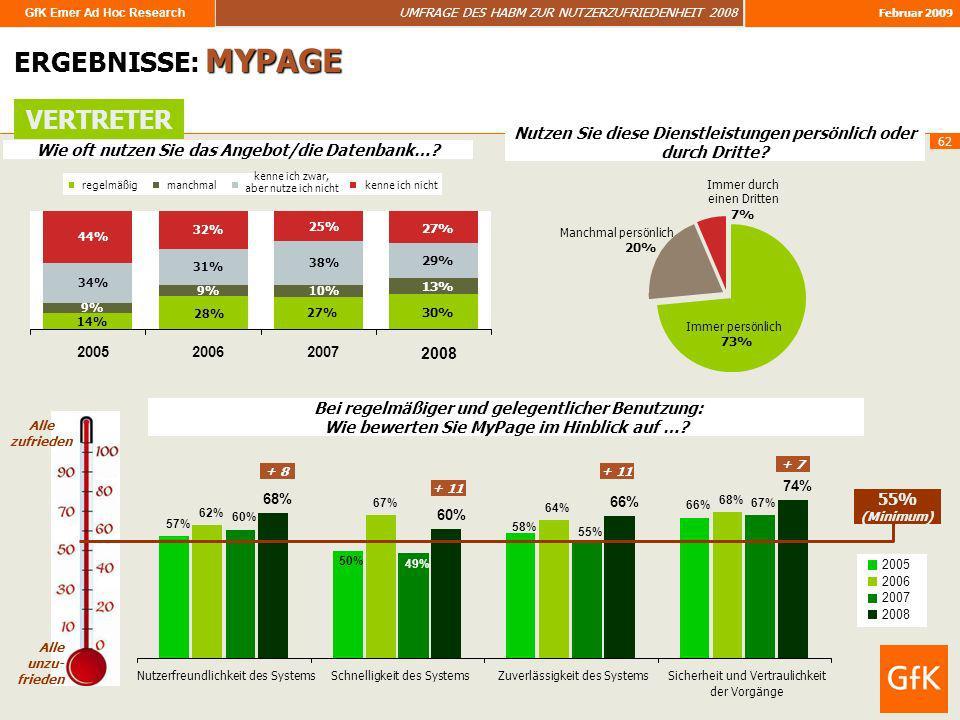 GfK Emer Ad Hoc Research UMFRAGE DES HABM ZUR NUTZERZUFRIEDENHEIT 2008 Februar 2009 62 ERGEBNISSE: MYPAGE Wie oft nutzen Sie das Angebot/die Datenbank