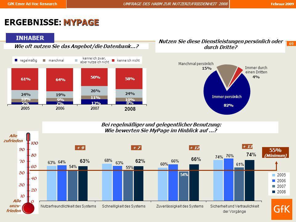 GfK Emer Ad Hoc Research UMFRAGE DES HABM ZUR NUTZERZUFRIEDENHEIT 2008 Februar 2009 69 ERGEBNISSE: MYPAGE Wie oft nutzen Sie das Angebot/die Datenbank