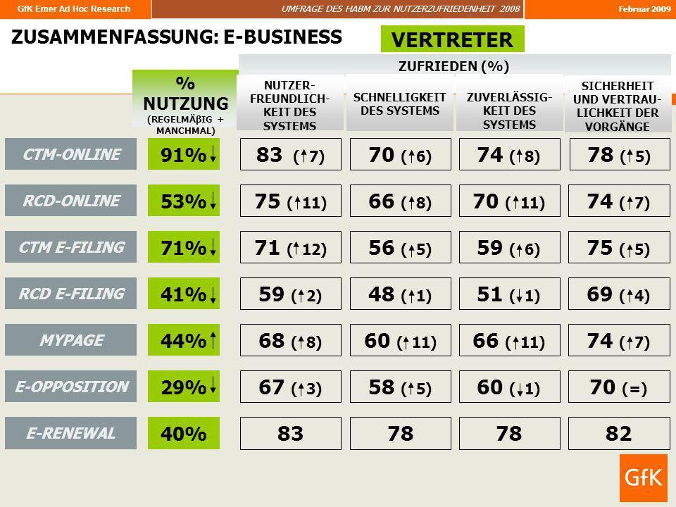 GfK Emer Ad Hoc Research UMFRAGE DES HABM ZUR NUTZERZUFRIEDENHEIT 2008 Februar 2009 72 ZUSAMMENFASSUNG: E-BUSINESS % NUTZUNG (REGELMÄβIG + MANCHMAL) V
