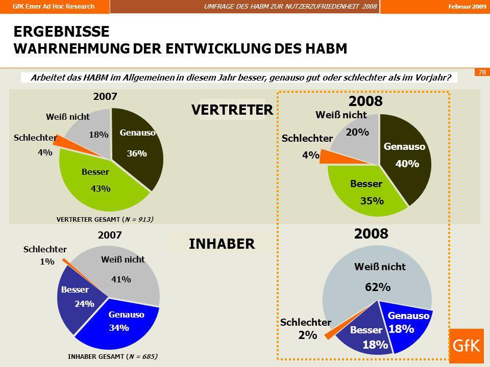 GfK Emer Ad Hoc Research UMFRAGE DES HABM ZUR NUTZERZUFRIEDENHEIT 2008 Februar 2009 78 ERGEBNISSE ERGEBNISSE WAHRNEHMUNG DER ENTWICKLUNG DES HABM Arbe