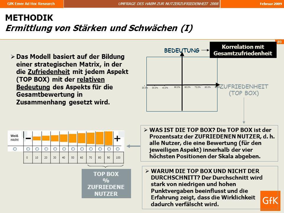 GfK Emer Ad Hoc Research UMFRAGE DES HABM ZUR NUTZERZUFRIEDENHEIT 2008 Februar 2009 89 Das Modell basiert auf der Bildung einer strategischen Matrix,