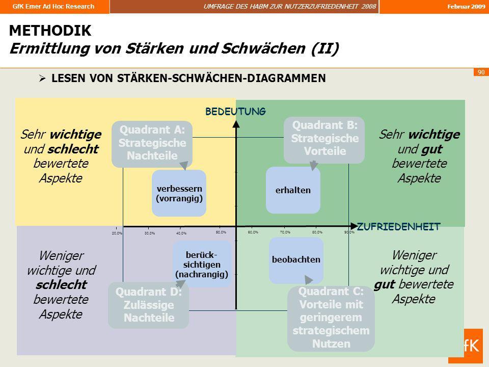 GfK Emer Ad Hoc Research UMFRAGE DES HABM ZUR NUTZERZUFRIEDENHEIT 2008 Februar 2009 90 IMAGE 20,0%30,0%40,0% 50,0%60,0%70,0%80,0%90,0% verbessern (vor