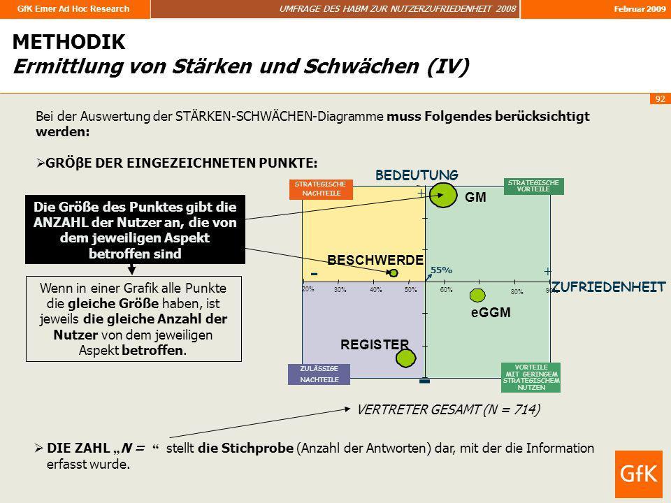 GfK Emer Ad Hoc Research UMFRAGE DES HABM ZUR NUTZERZUFRIEDENHEIT 2008 Februar 2009 92 METHODIK Ermittlung von Stärken und Schwächen (IV) Bei der Ausw