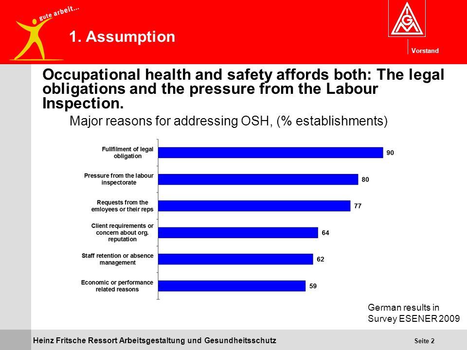 Vorstand Heinz Fritsche Ressort Arbeitsgestaltung und Gesundheitsschutz Seite 2 1. Assumption Occupational health and safety affords both: The legal o