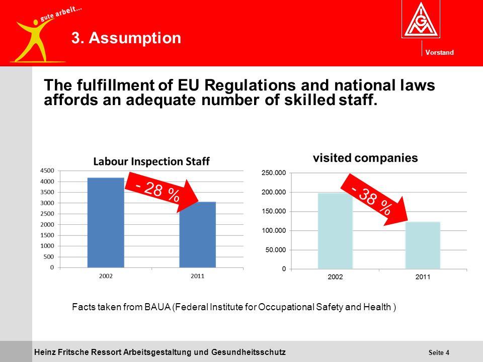 Vorstand Heinz Fritsche Ressort Arbeitsgestaltung und Gesundheitsschutz Seite 4 3. Assumption The fulfillment of EU Regulations and national laws affo