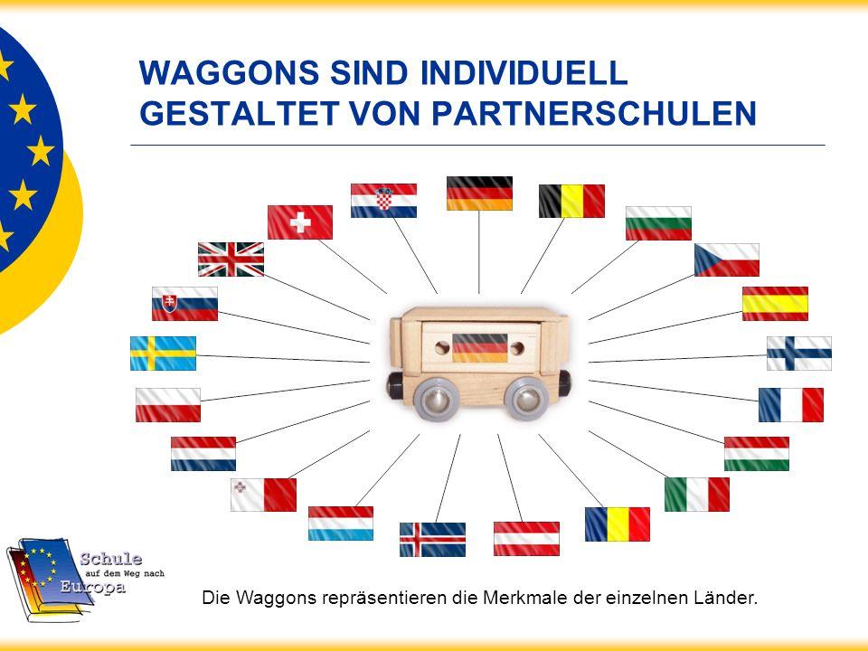 WAGGONS SIND INDIVIDUELL GESTALTET VON PARTNERSCHULEN Die Waggons repräsentieren die Merkmale der einzelnen Länder.
