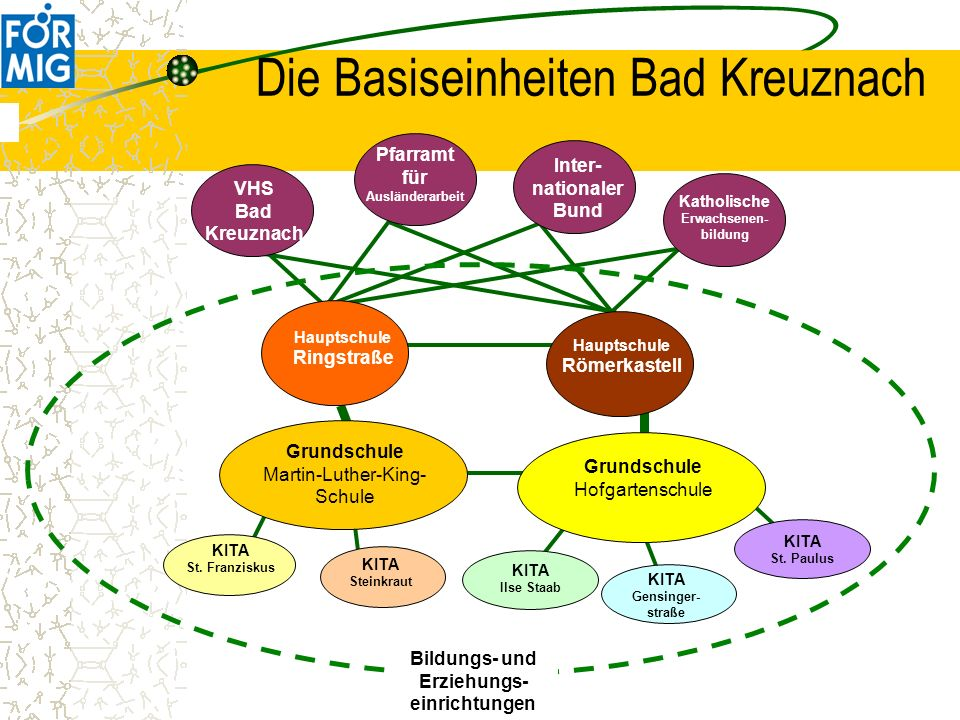 Die Basiseinheiten Bad Kreuznach Bildungs- und Erziehungs- einrichtungen Katholische Erwachsenen- bildung Inter- nationaler Bund Pfarramt für Auslände