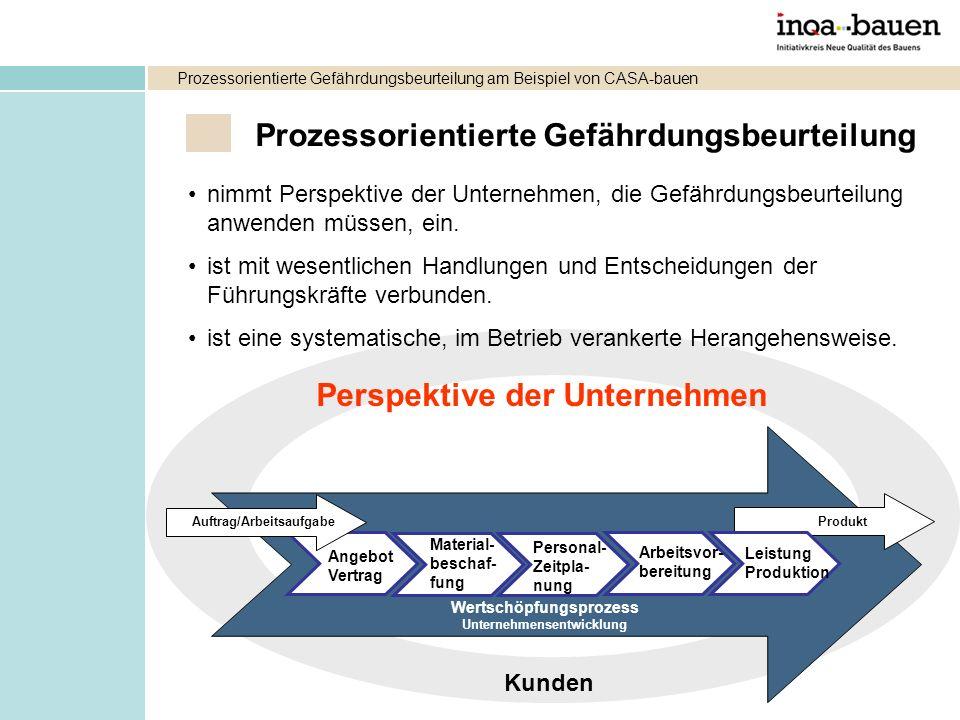 Prozessorientierte Gefährdungsbeurteilung Wertschöpfungsprozess Unternehmensentwicklung Produkt Kunden Angebot Vertrag Material- beschaf- fung Leistun
