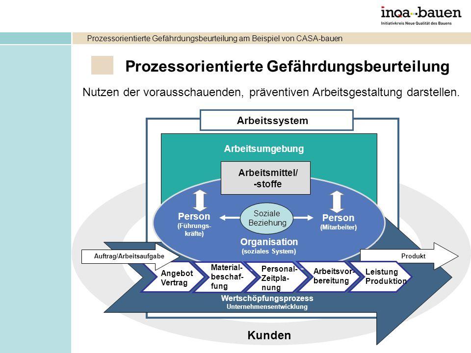 Prozessorientierte Gefährdungsbeurteilung Arbeitsumgebung Person (Mitarbeiter) Person (Führungs- kräfte) Wertschöpfungsprozess Unternehmensentwicklung