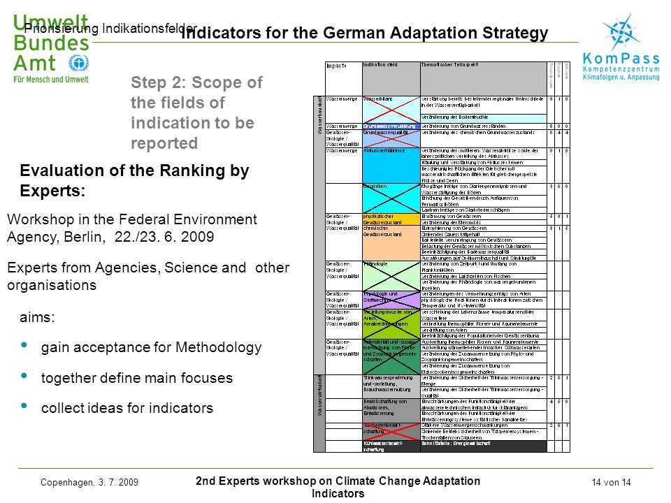 2nd Experts workshop on Climate Change Adaptation Indicators Indicators for the German Adaptation Strategy Copenhagen, 3. 7. 200914 von 14 Evaluation