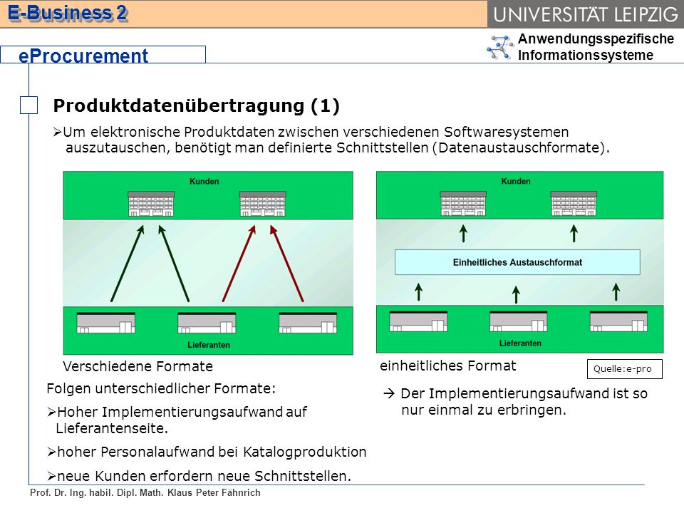 Anwendungsspezifische Informationssysteme Prof. Dr. Ing. habil. Dipl. Math. Klaus Peter Fähnrich E-Business 2 Produktdatenübertragung (1) eProcurement