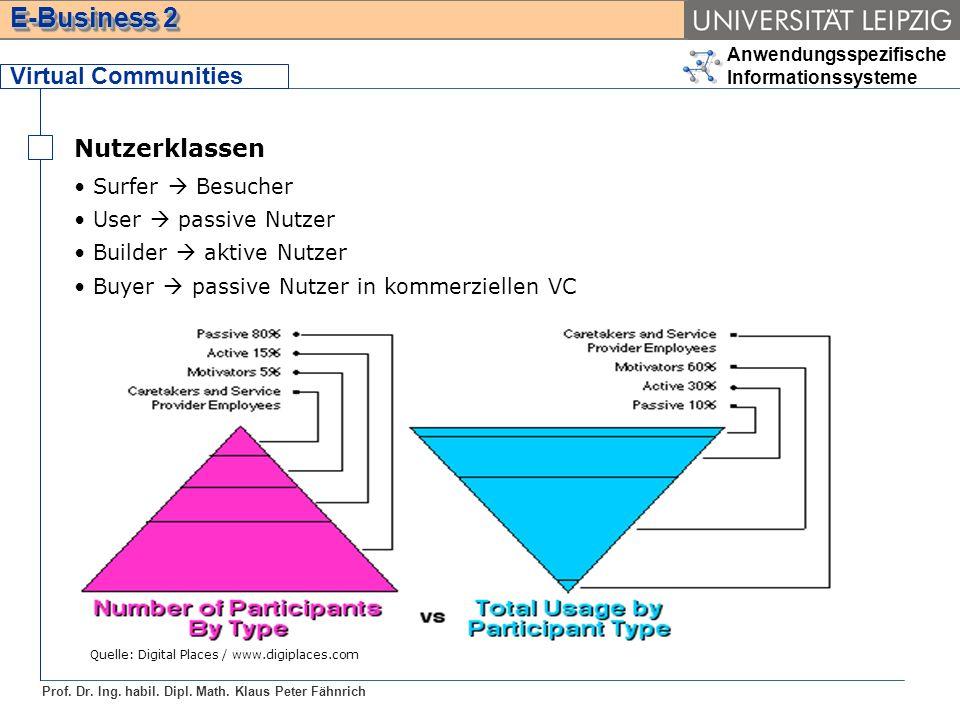 Anwendungsspezifische Informationssysteme Prof. Dr. Ing. habil. Dipl. Math. Klaus Peter Fähnrich E-Business 2 Virtual Communities Nutzerklassen Surfer