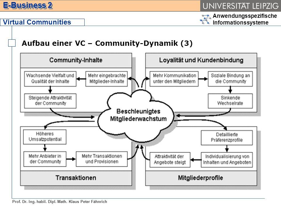 Anwendungsspezifische Informationssysteme Prof. Dr. Ing. habil. Dipl. Math. Klaus Peter Fähnrich E-Business 2 Virtual Communities Aufbau einer VC – Co