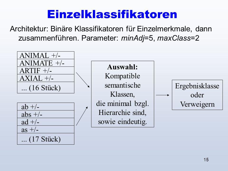 15 Einzelklassifikatoren Architektur: Binäre Klassifikatoren für Einzelmerkmale, dann zusammenführen.