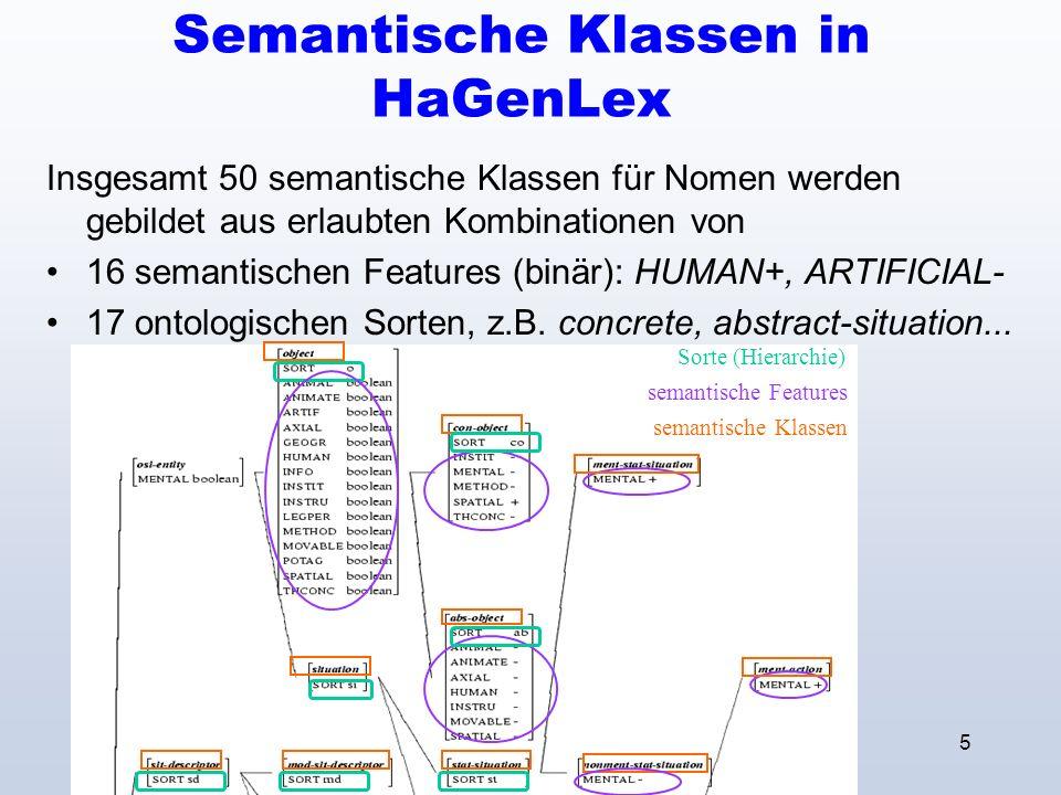 5 Semantische Klassen in HaGenLex Insgesamt 50 semantische Klassen für Nomen werden gebildet aus erlaubten Kombinationen von 16 semantischen Features (binär): HUMAN+, ARTIFICIAL- 17 ontologischen Sorten, z.B.