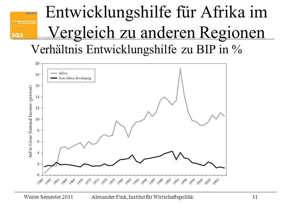 Winter Semester 2011Alexander Fink, Institut für Wirtschaftspolitik11 Entwicklungshilfe für Afrika im Vergleich zu anderen Regionen Verhältnis Entwick
