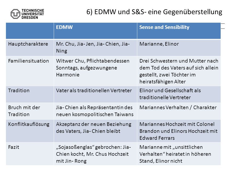 >>> Fachbereich Wirtschaftswissenschaften >>> Lehrstuhl für Entrepreneurship und Innovation 6) EDMW und S&S- eine Gegenüberstellung 18. 04. 2011 Nancy