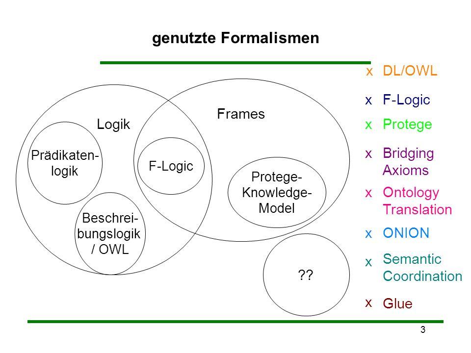 3 genutzte Formalismen Prädikaten- logik Beschrei- bungslogik / OWL Protege- Knowledge- Model Frames ?? F-Logic Logik Glue x Semantic Coordination x O