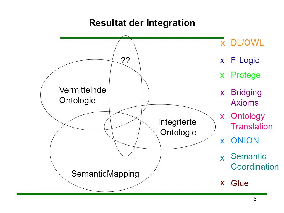5 Resultat der Integration Vermittelnde Ontologie SemanticMapping Integrierte Ontologie ?? Glue x Semantic Coordination x Ontology Translation x Prote