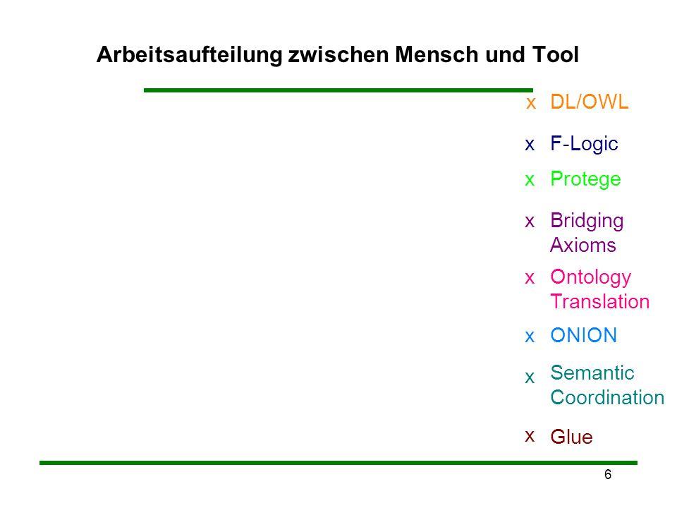 7 Gluex Semantic Coordinationx Ontology Translationx Protegex F-Logicx ONIONx Bridging Axiomsx DL/OWLx
