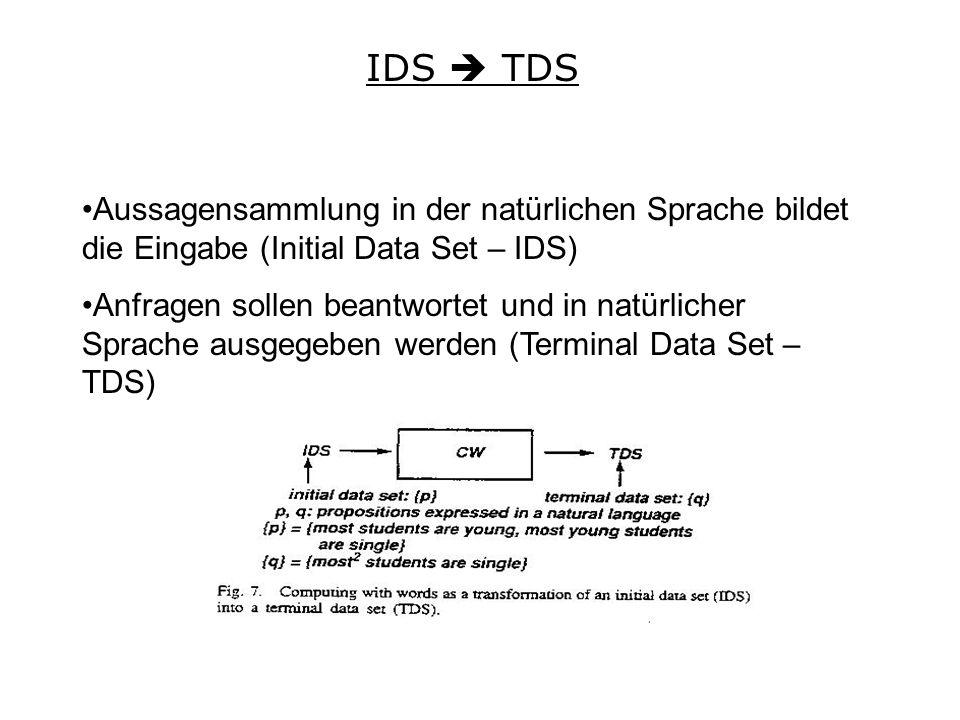 IDS TDS Aussagensammlung in der natürlichen Sprache bildet die Eingabe (Initial Data Set – IDS) Anfragen sollen beantwortet und in natürlicher Sprache ausgegeben werden (Terminal Data Set – TDS)