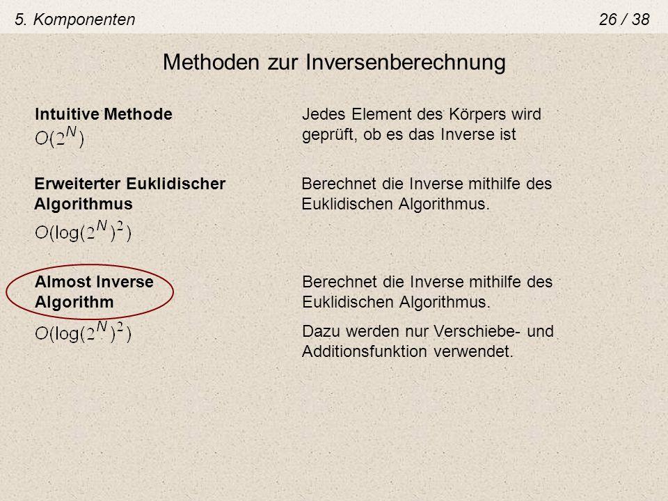 Methoden zur Inversenberechnung Intuitive MethodeJedes Element des Körpers wird geprüft, ob es das Inverse ist Erweiterter Euklidischer Berechnet die