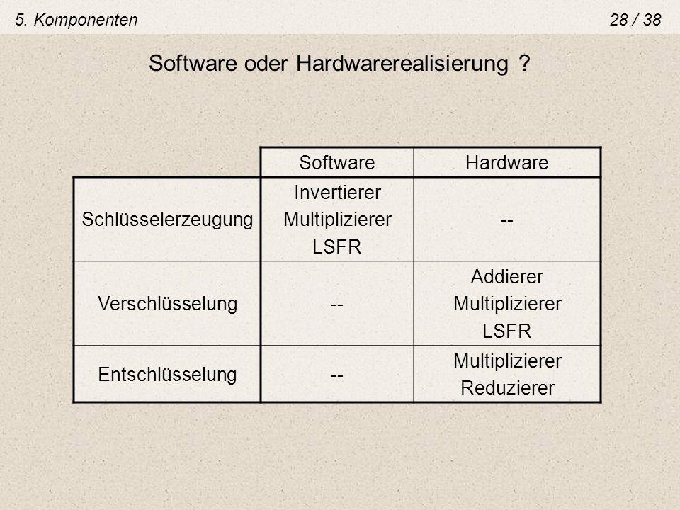 Software oder Hardwarerealisierung ? SoftwareHardware Schlüsselerzeugung Invertierer Multiplizierer LSFR -- Verschlüsselung-- Addierer Multiplizierer