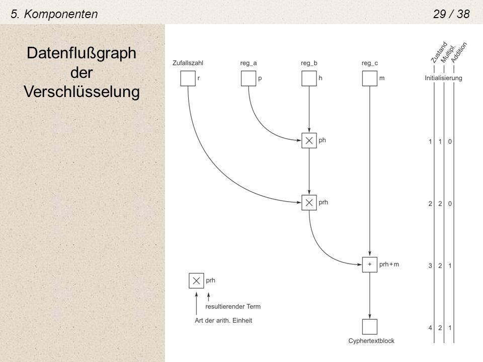 Datenflußgraph der Verschlüsselung 5. Komponenten29 / 38