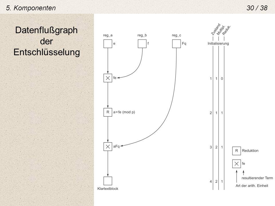 Datenflußgraph der Entschlüsselung 5. Komponenten30 / 38