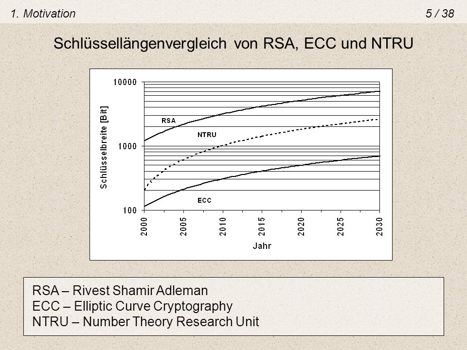 1. Motivation5 / 38 Schlüssellängenvergleich von RSA, ECC und NTRU RSA – Rivest Shamir Adleman ECC – Elliptic Curve Cryptography NTRU – Number Theory