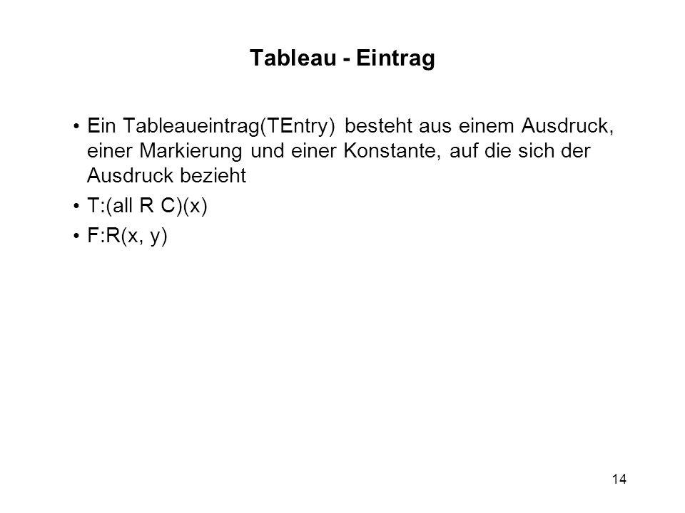 14 Tableau - Eintrag Ein Tableaueintrag(TEntry) besteht aus einem Ausdruck, einer Markierung und einer Konstante, auf die sich der Ausdruck bezieht T:(all R C)(x) F:R(x, y)