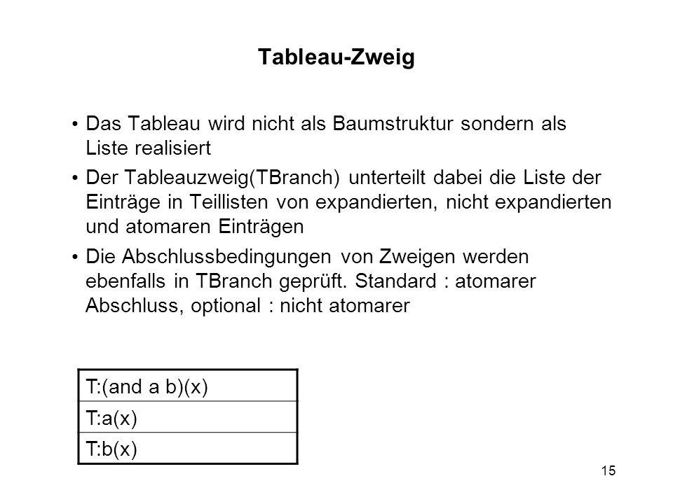 15 T:(and a b)(x) T:a(x) T:b(x) Tableau-Zweig Das Tableau wird nicht als Baumstruktur sondern als Liste realisiert Der Tableauzweig(TBranch) unterteilt dabei die Liste der Einträge in Teillisten von expandierten, nicht expandierten und atomaren Einträgen Die Abschlussbedingungen von Zweigen werden ebenfalls in TBranch geprüft.