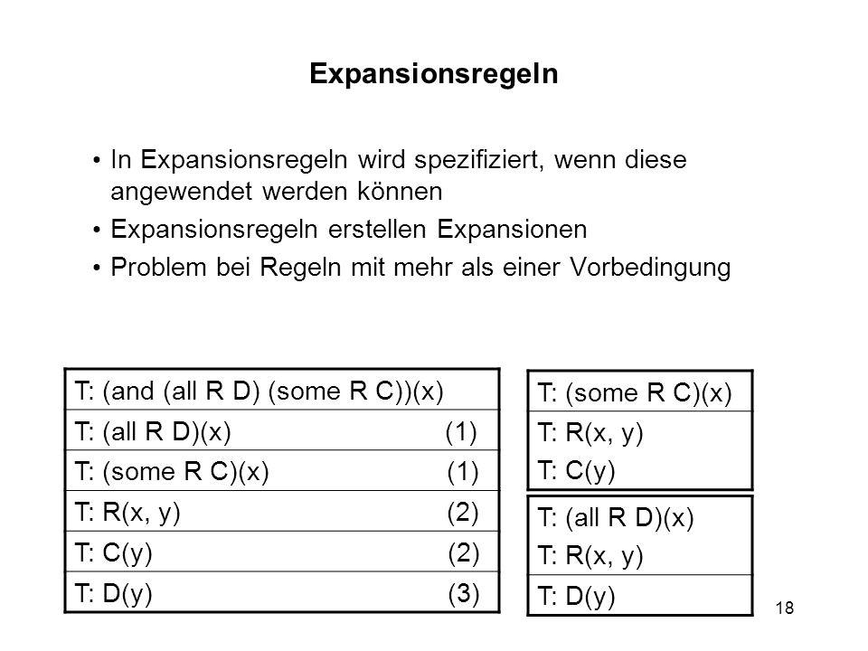 18 T: (and (all R D) (some R C))(x) T: (all R D)(x) (1) T: (some R C)(x) (1) T: R(x, y) (2) T: C(y) (2) T: D(y) (3) T: (some R C)(x) T: R(x, y) T: C(y) T: (all R D)(x) T: R(x, y) T: D(y) Expansionsregeln In Expansionsregeln wird spezifiziert, wenn diese angewendet werden können Expansionsregeln erstellen Expansionen Problem bei Regeln mit mehr als einer Vorbedingung
