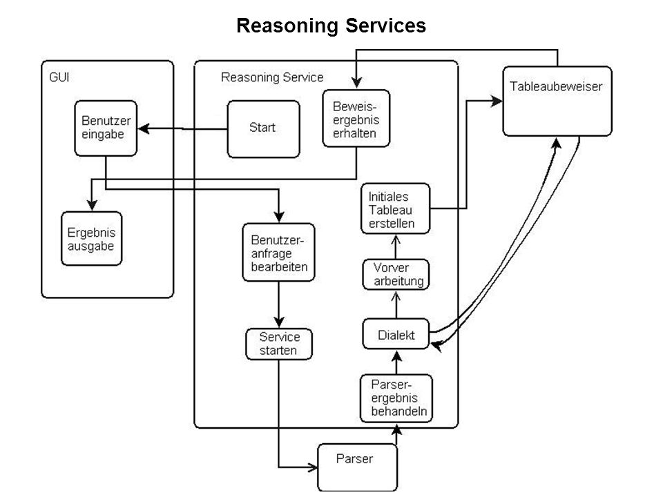 22 Reasoning Services