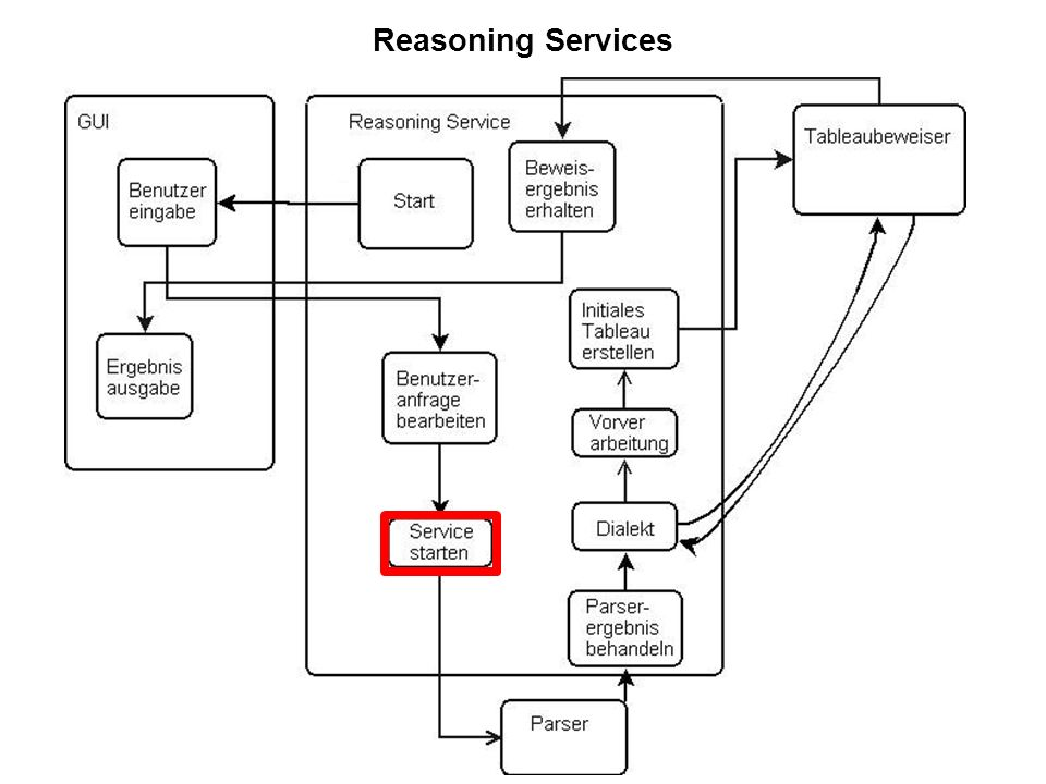 24 Reasoning Services