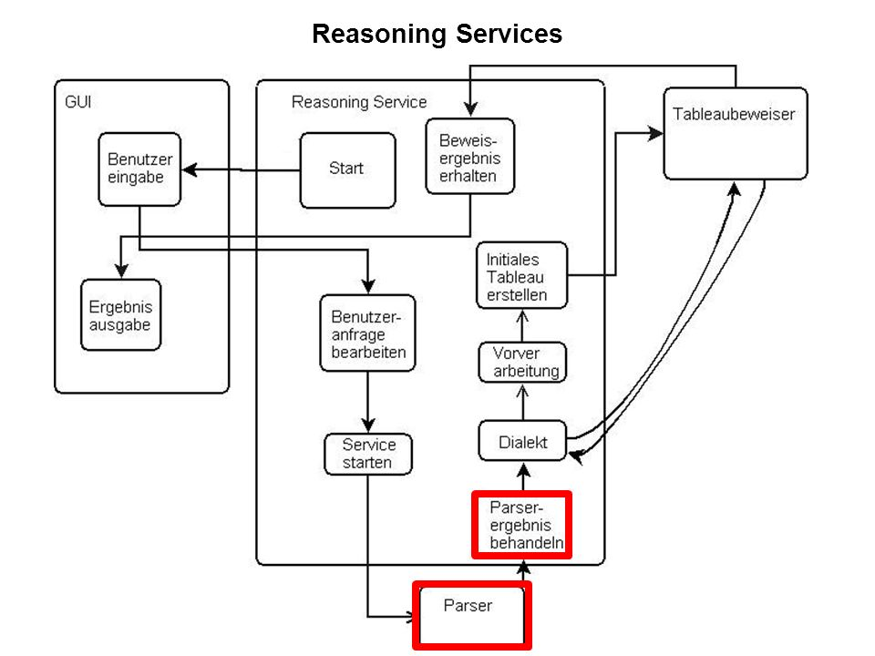 25 Reasoning Services