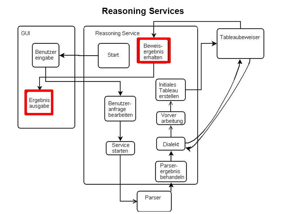 34 Reasoning Services