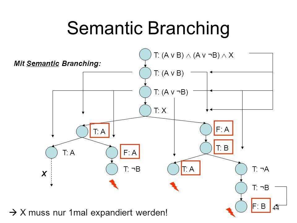 44 Semantic Branching Mit Semantic Branching: T: (A ν B) (A ν ¬B) X T: AT: ¬A T: ¬B T: AF: A T: ¬B X T: A F: A T: B T: (A ν B) T: (A ν ¬B) T: X X muss nur 1mal expandiert werden.