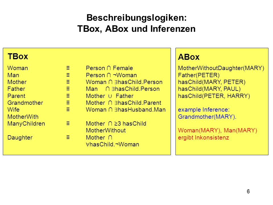 6 TBox ABox WomanPerson Female ManPerson ¬Woman MotherWoman hasChild.Person FatherMan hasChild.Person ParentMother Father GrandmotherMother hasChild.Parent WifeWoman hasHusband.Man MotherWith ManyChildrenMother 3 hasChild MotherWithout DaughterMother hasChild.¬Woman MotherWithoutDaughter(MARY) Father(PETER) hasChild(MARY, PETER) hasChild(MARY, PAUL) hasChild(PETER, HARRY) example Inference: Grandmother(MARY).